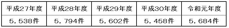 件数(H27~R1)\