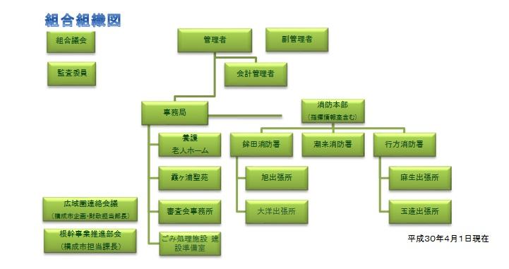 組織図(H30.4.1)\
