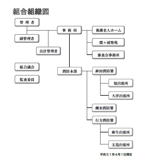 組合組織図